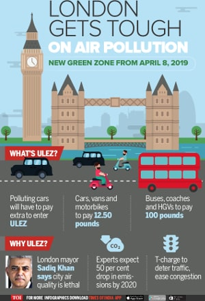 helpful pictogram showing how Ultra low emission zone in london can help with air pollution