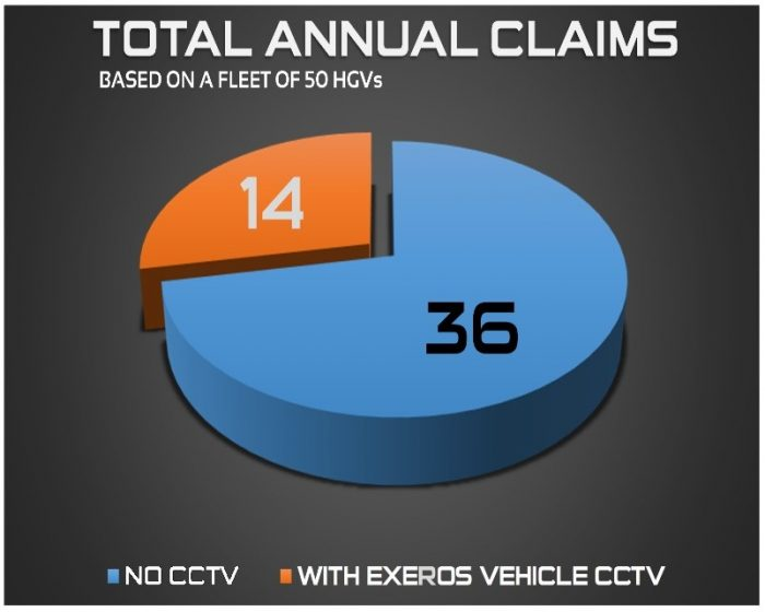 Claims annually with Exeros CCTV