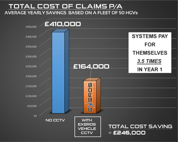 Exeros CCTV Cost of Claims