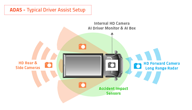 Typical ADAS Set up Driver assist by Exeros
