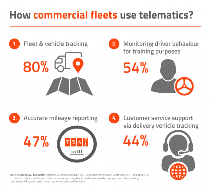 How commercial fleets use telematics