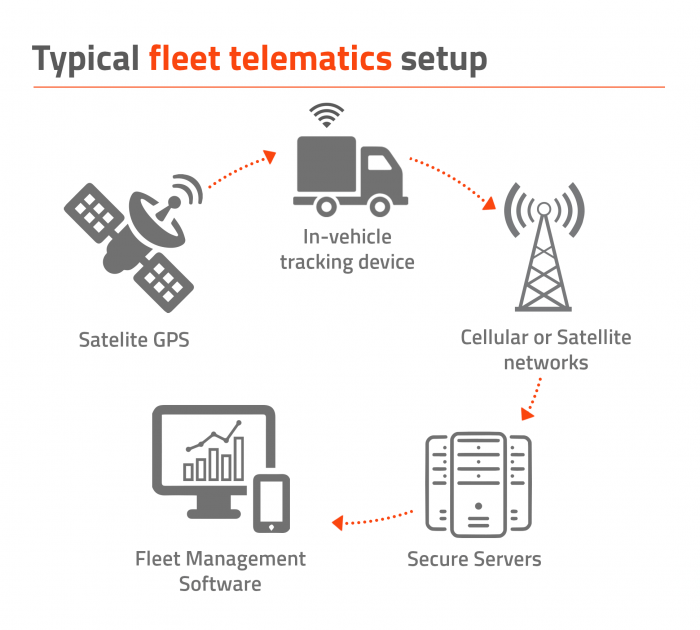 Info graph displaying how telematics work and communicate with each component. Illustrated example by exeros technologies