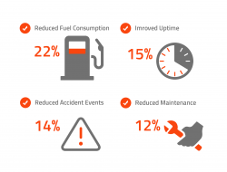 Pictograph with the Key benefits of using fleet telematics software by Exeros Technologies. Reduced fuel consumption up to 22%, Improved Uptime by up to 15%, Reduced Accident Events up to 14%, Reduced maintenance up to 12%