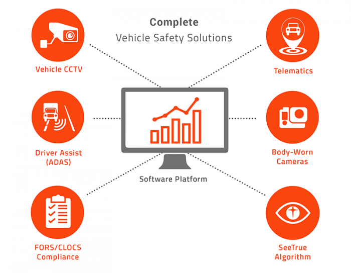 diagram of complete vehicle safety solution exeros technologies