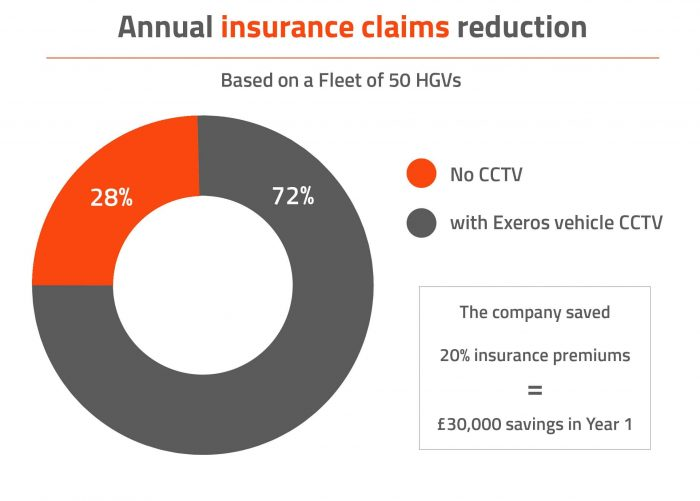 case study data pictograph displaying annual insurance savings when vehicle cctv installed by exeros technologies