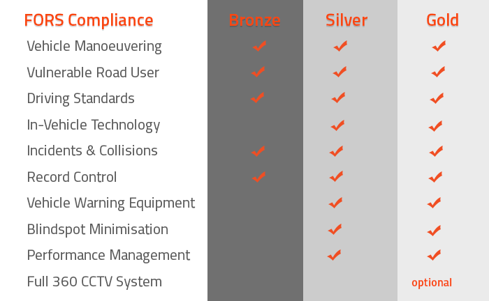 FORS Compliance table 2019